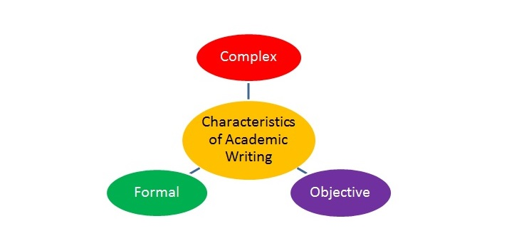 academic essay writing vocabulary